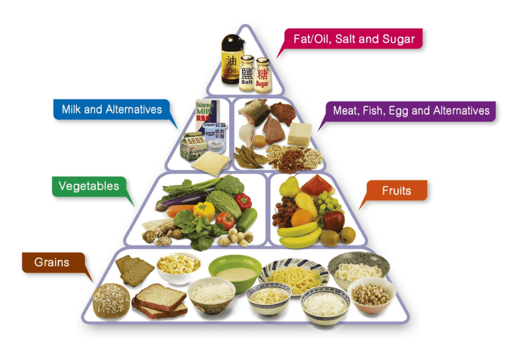 How-To-Benefit-From-Marathon-Nutrition-Fresh-To-The-Finish-Line-Food-Pyramid
