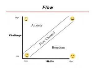 How-To-Experience-Wonderful-Flow-In-Running-Training-Flow-Diagram-by-Mihaly-Csikszentmihalyi
